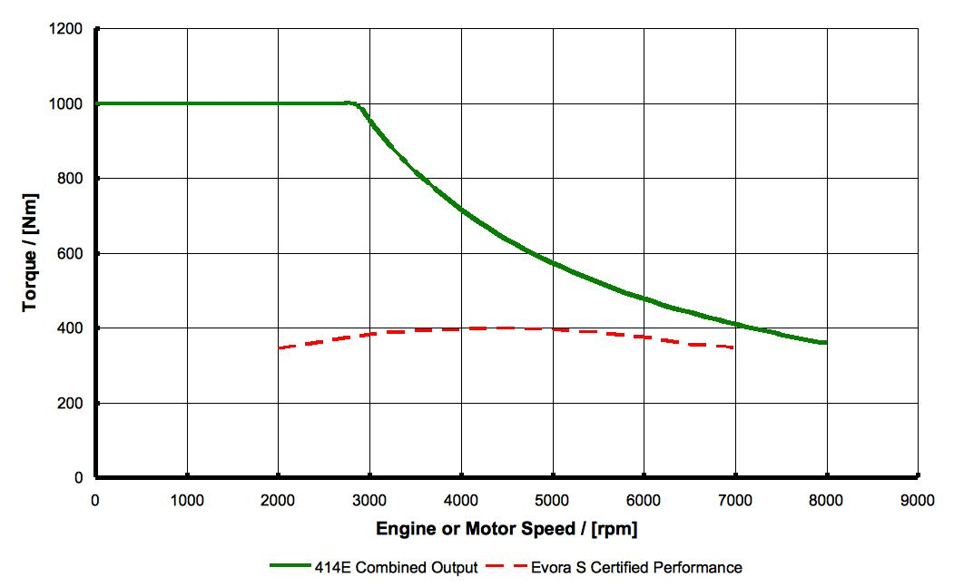 Full acceleration proactive magazine for Electric motor torque curve