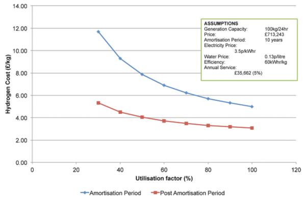 Hydrogen cost against utilisation