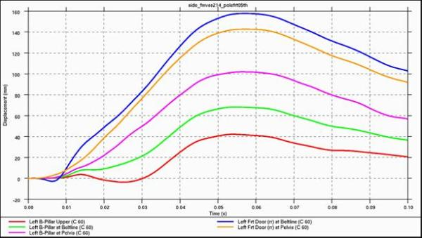V26 5th percentile female side impact FMVSS 214 at 20 mph and 75 degree pole