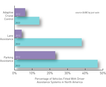 Percentage of vehicles fitted with driver assistance systems in North America