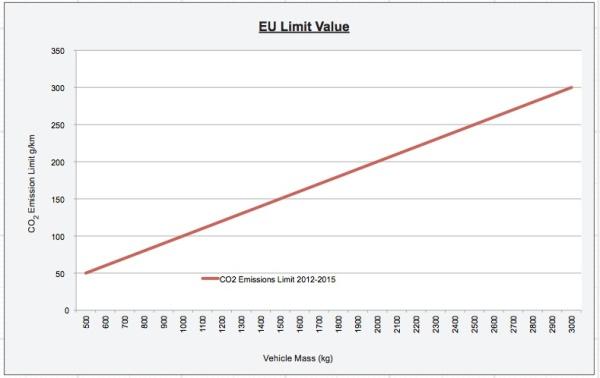 EU Emissions Chart